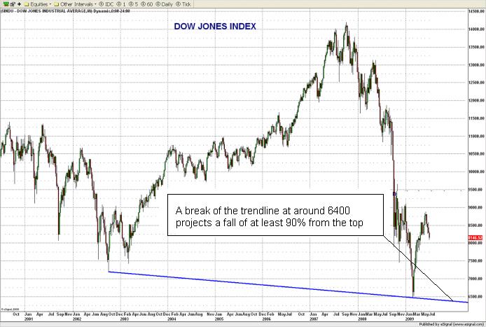 Dow Jones H & S 13.7.09