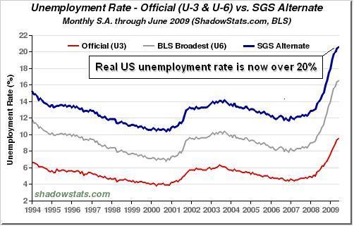 US-unemployment-13.7.09