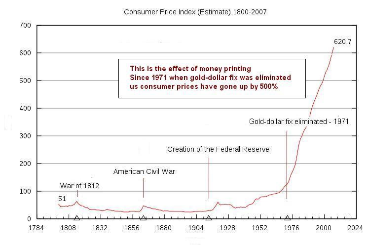 US-CPI-200-yrs