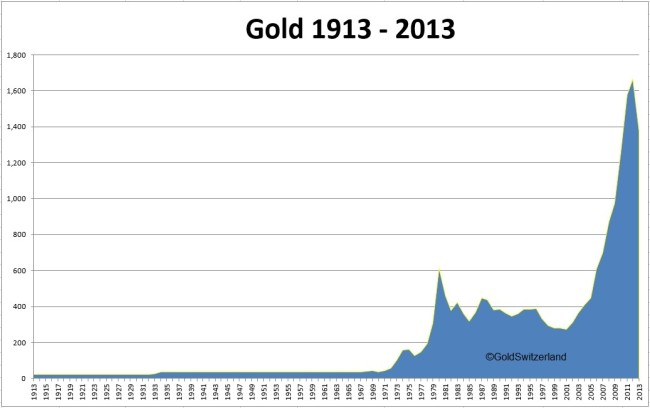 Gold 1913-2013