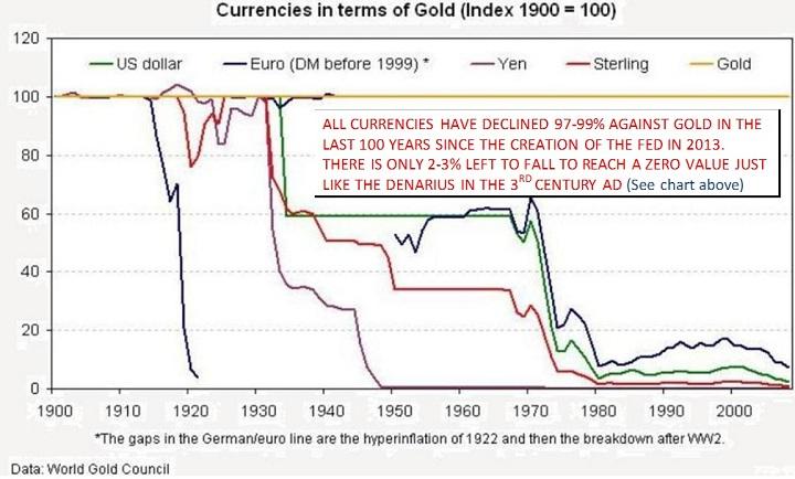 currenciesintermsofgold