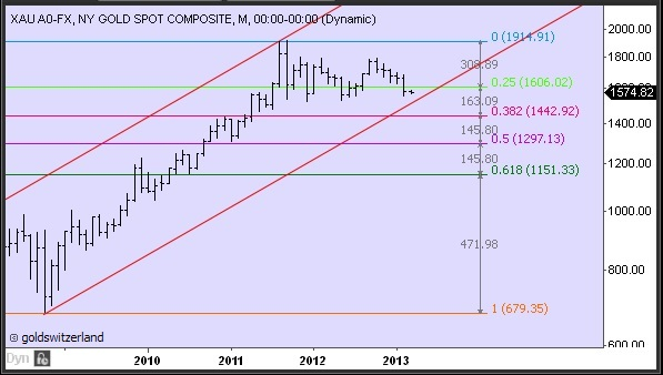 Gold-2008-2013M