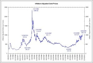gold-inflation-adjusted
