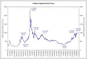 gold-inflation-adjusted