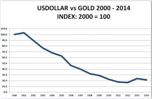USDGOLD-Index2000-100-2014