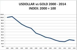USDGOLD-Index2000-100-2014