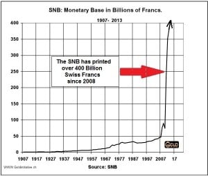 Money printing SNB