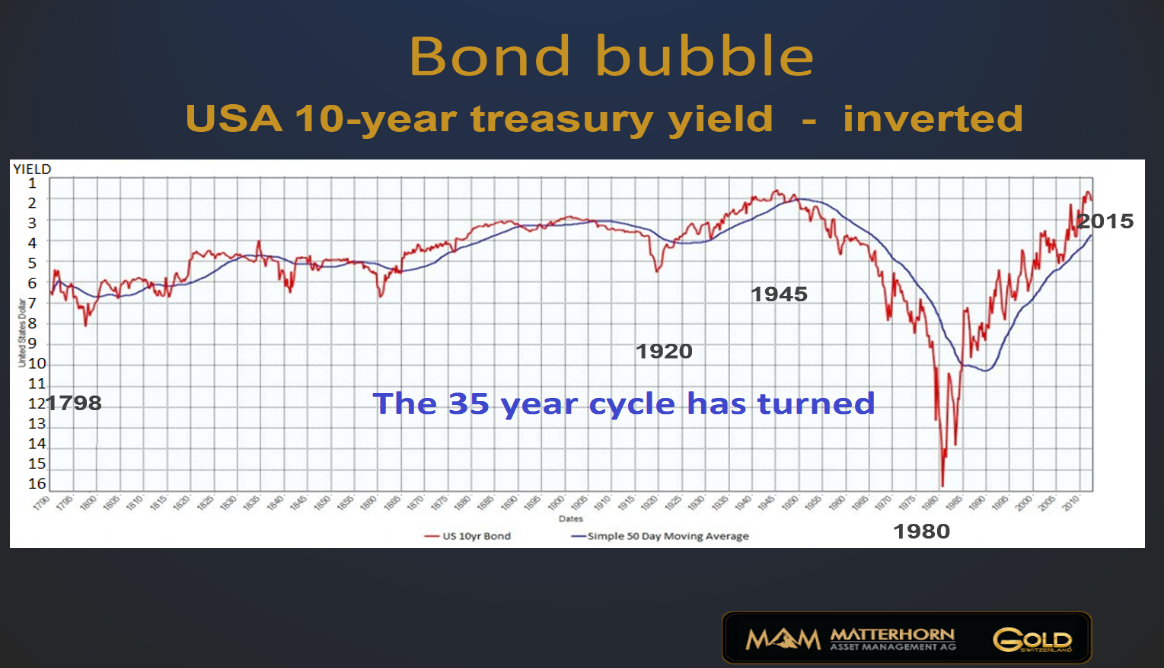 Bond-bubble-10-yr-LT-chart-171116
