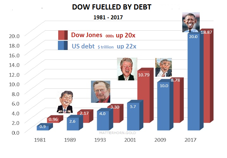 Dow-Fuelled-by-debt-Presid-1981-2017-201116
