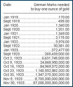 Gold-price-Weimar-131216