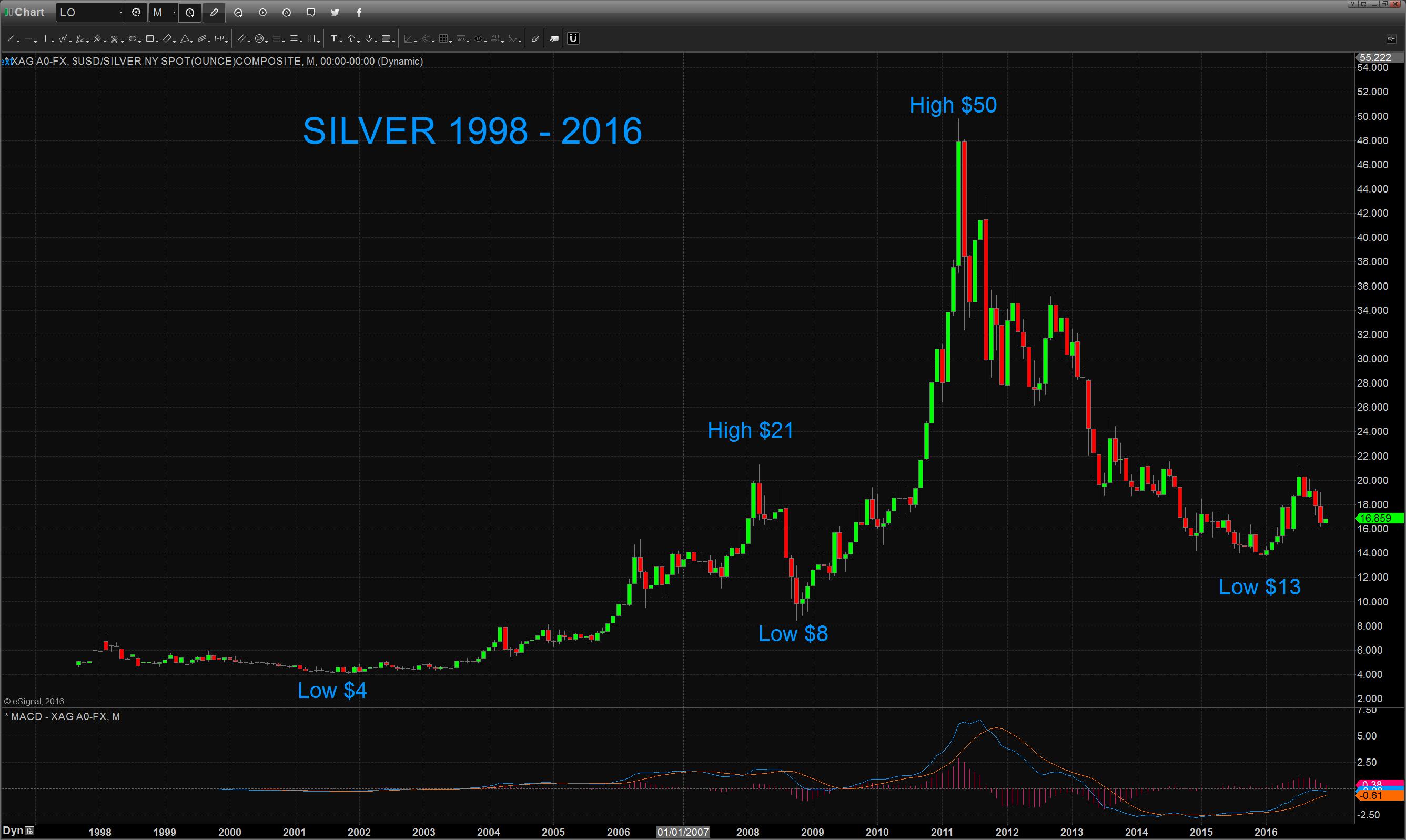 Silver-chart-1999-2016-161216