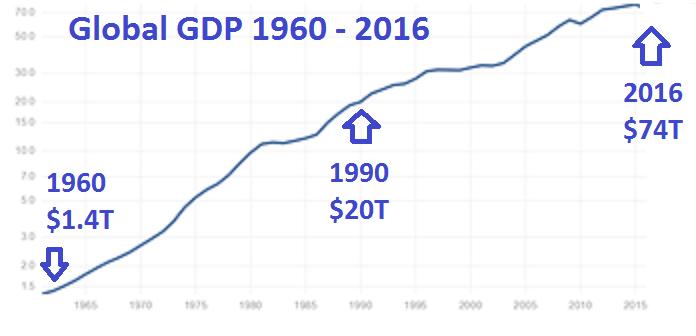 Global-GDP-1960-2016