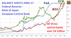 Central Banks create false prosperity