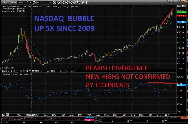 NASDAQ BUBBLE
