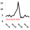 DOW TO LOSE 97% AGAINST GOLD
