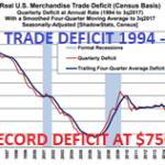 Aussenhandelsdefizit der USA höchstem Level seit 2007