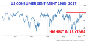 US Consumer Sentiment