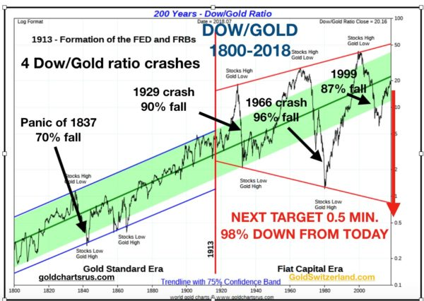 dow_gold_large_chart-600x426.jpg