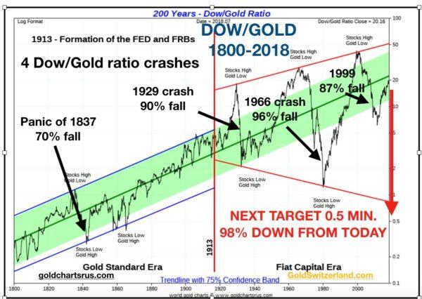 dow_gold_large_chart-600x426.jpg