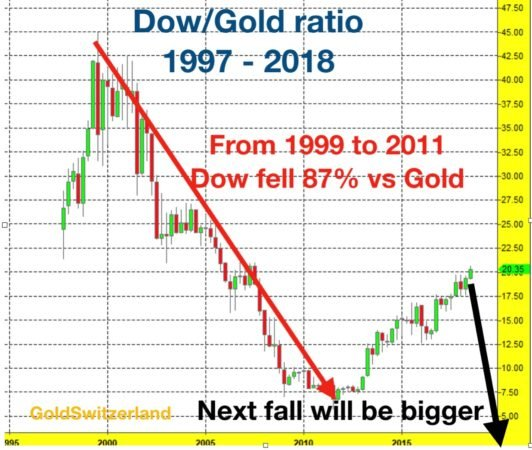 dow_gold_ratio-532x450.jpg