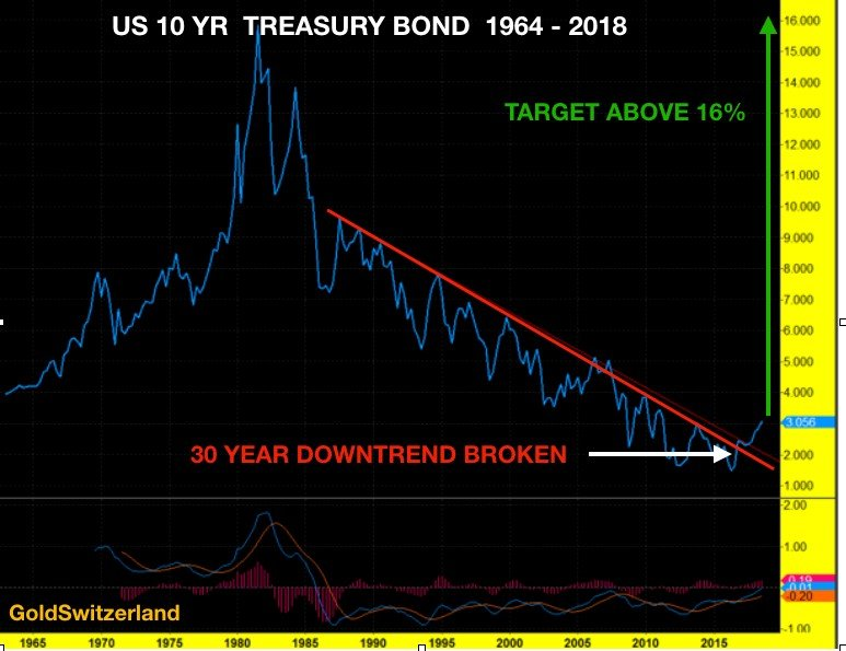 More Significantly 10 Year Treasury Rates Have Not Just Bottomed But Also Broken Out Of A 30 Downtrend It Would Be Surprising To See This Rate