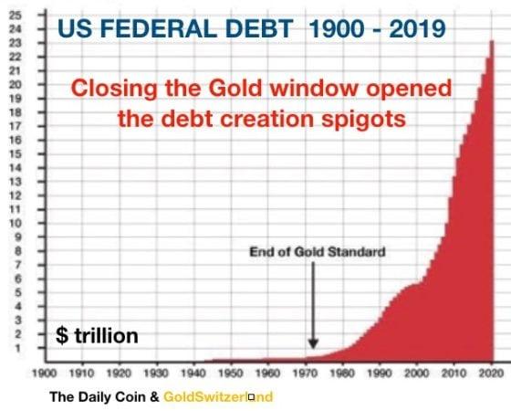 NASDAQ VERKAUFEN – GOLD KAUFEN